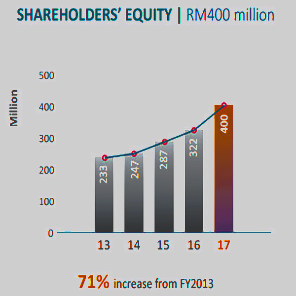 Group financial Highlights::Revenue